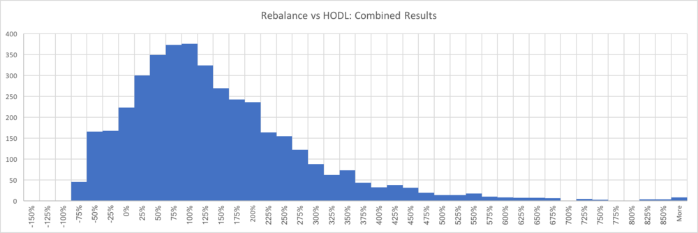 "The x-axis is the performance increase that is experienced for each portfolio due to rebalancing on a monthly basis. The y-axis is the number of portfolios which falls into each performance bucket. This means if a backtest was run and the result was a performance increase of 105% when compared to buy-and-hold, we would add a ""1"" to the 100% - 125% bucket."