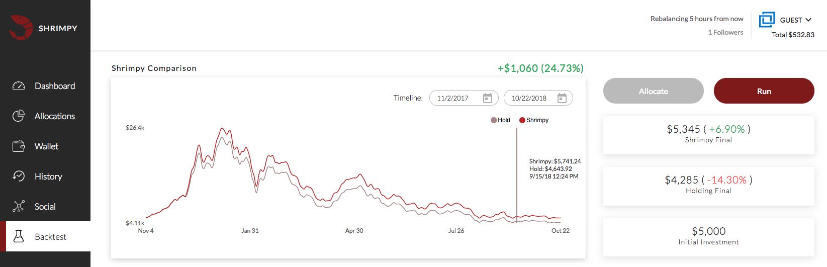 Shrimpy Blog | Bitcoin Trading Bot & Crypto Index Funds
