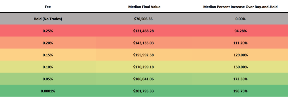 This table illustrates the median performance of 1,000 backtests which were run with each of the trading fees depicted above. The median final value is the value of the median portfolio after the backtest is complete. Each backtest is allocated $5,000 at the start, so a final value of $70,506.36 which was achieved for buy-and-hold suggests a median performance increase of 1,310%. The median percent increase over buy-and-hold is how much better the median final value performed than the median buy-and-hold value.