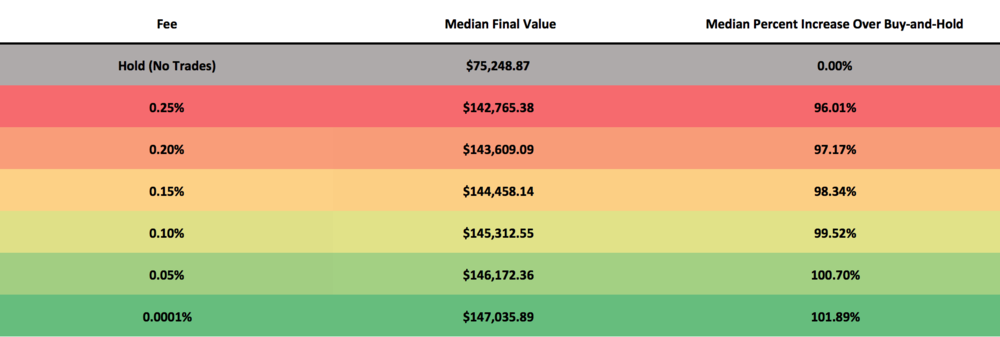 This table illustrates the median performance of 1,000 backtests which were run with each of the trading fees depicted above. The median final value is the value of the median portfolio after the backtest is complete. Each backtest is allocated $5,000 at the start, so a final value of $75,248.87 which was achieved for buy-and-hold suggests a median performance increase of 1,405%. The median percent increase over buy-and-hold is how much better the median final value performed than the median buy-and-hold value.