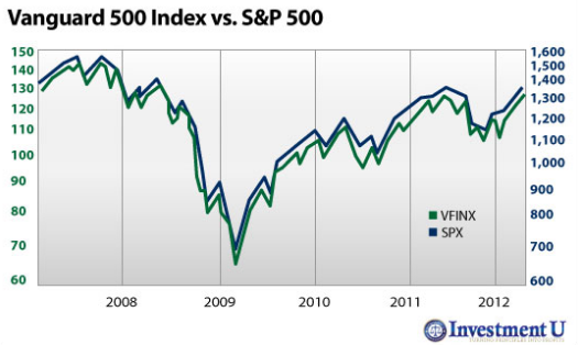 Comparative Index performance between Vanguard 500 and its benchmark index, the S&P 500