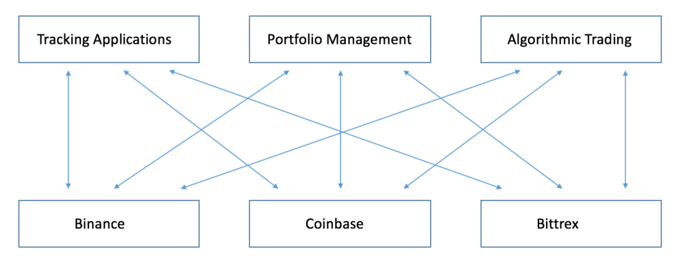 - The current way applications are built on top of exchanges is unsustainable. Even simple tasks become overcomplicated when dealing with the inconsistencies of exchanges. This places a significant burden on application developers.