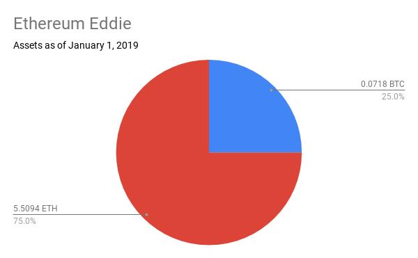 Ethereum Eddie.png