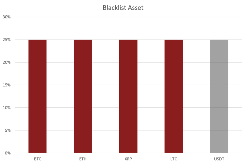 Enter a blacklist for 25% USDT.