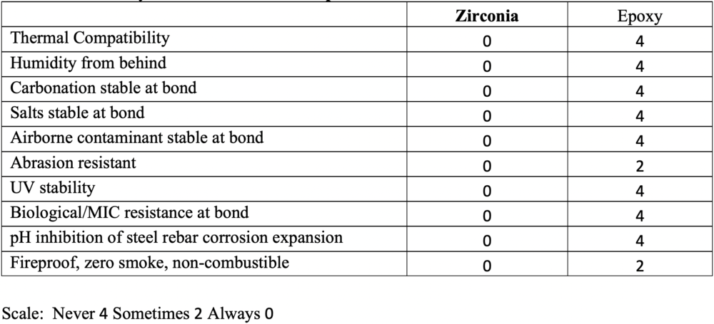 Table 2. Durability Factors: Zirconia vs. Epoxies