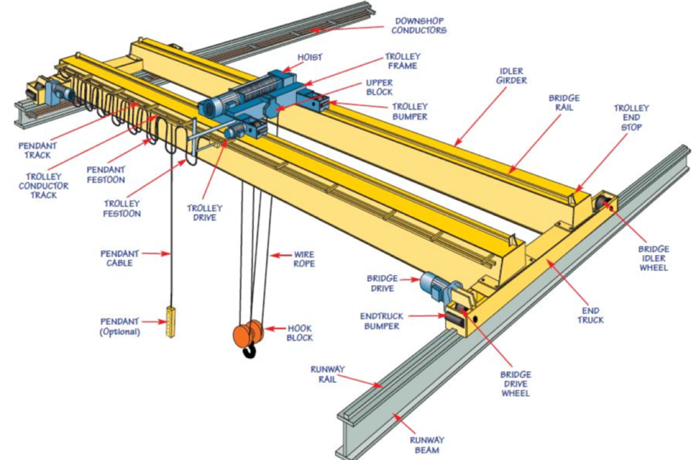 The primary components of a Double Girder, Top Running, Overhead Bridge Crane