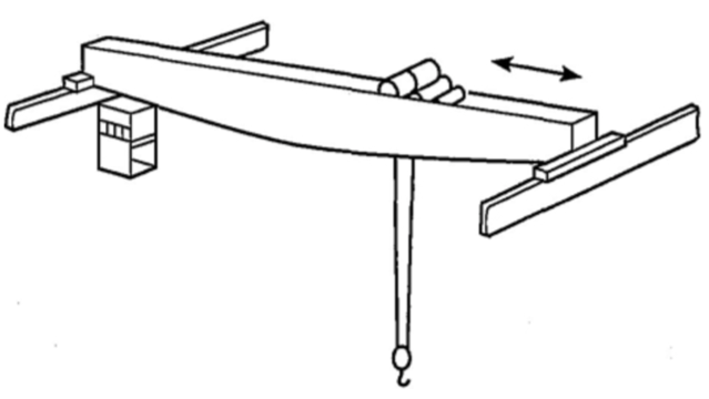 Crane trolley travel is a lateral motion