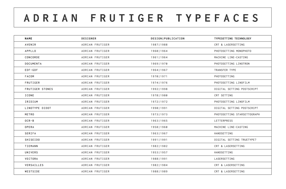 Adrian Frutiger Typefaces Study Website