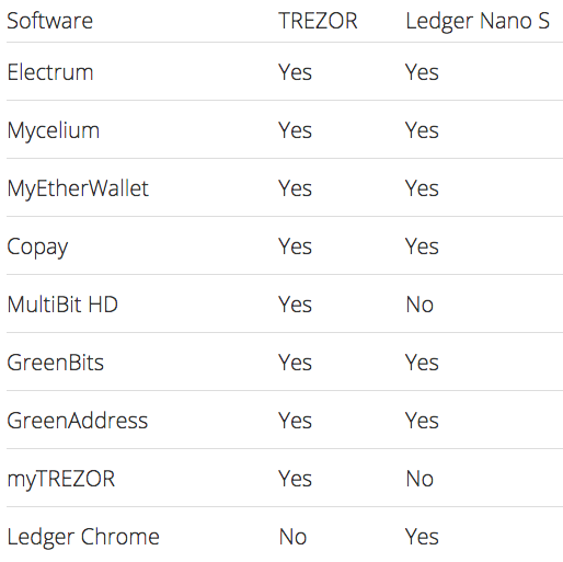 software comparison trezor vs ledger.png