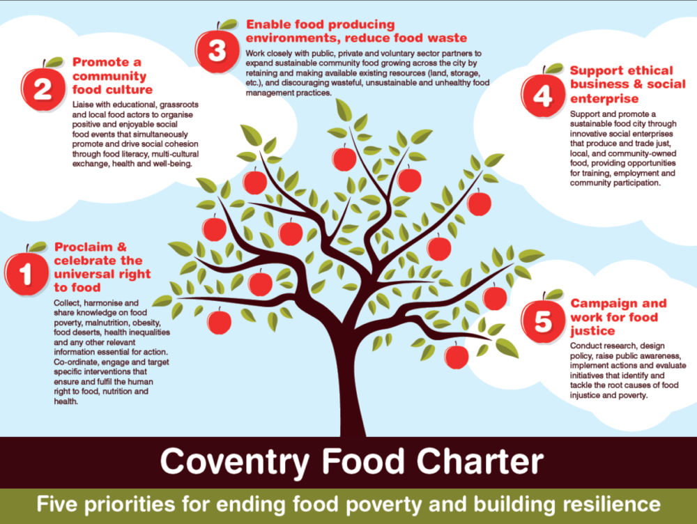 Coventry-Food-Charter-1024x770.png