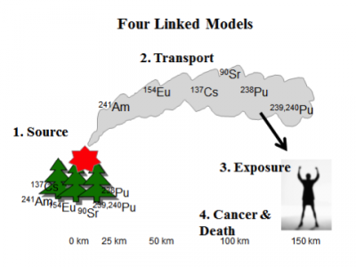 Schematic of the model developed to analyze a worst case scenario of a catastrophic wildfire in the CEZ, whose smoke blew to Kiev.