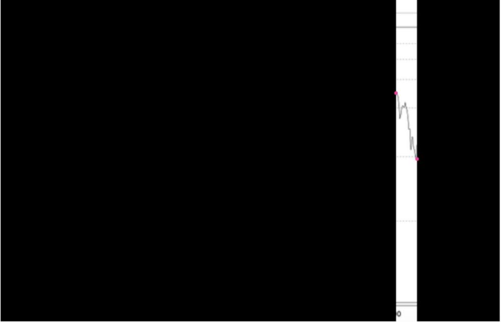 """Investment für 2 Jahre:   Dieser Ausschnitt zeigt übrigens das, was vielen Anlegern in der Zeit von 1998-2000 passiert ist. Und warum die Börse heute gerne so verteufelt wird.  Viele Anleger sind - oft mehr oder weniger kopflos - auf die allgemeine Aktienbegeisterung aufgesprungen und haben ihr Geld einfach irgendwie investiert. Ohne Strategie und meist in genau die Aktien, die ihnen entweder der Nachbar, oder der damals beliebte """"aktienanalyst"""" Tulpenzwiebelguru (den gar es wirklich!) empfohlen hat.  Eine gute Anlage war das wirklich nicht. Denn: dicker Verlust..."""