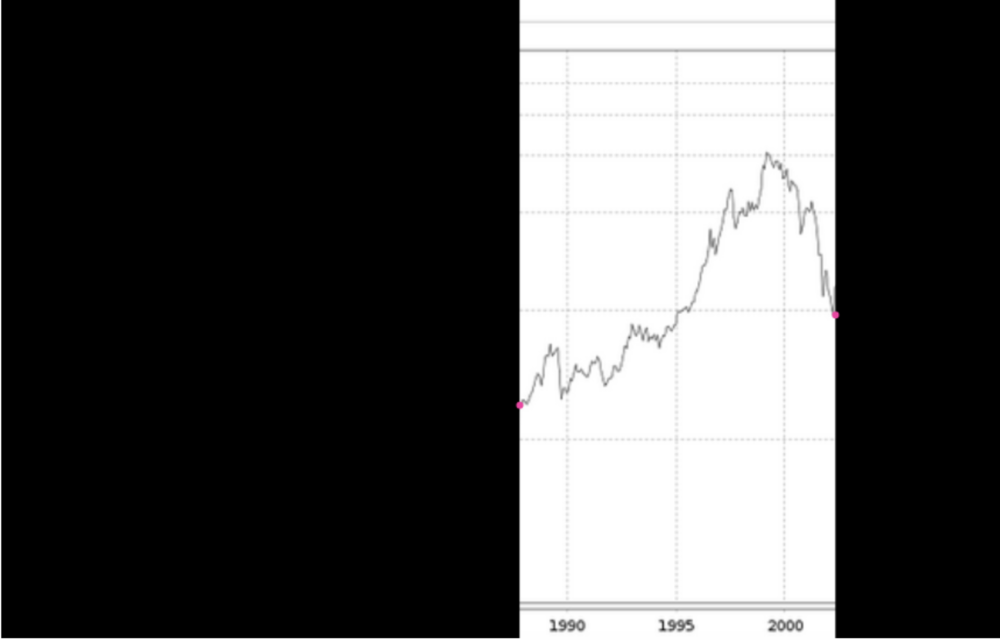 """Investment für 15 Jahre:   Kommen wir nun in den Bereich, den ich unter """"Geduld haben"""" verbuchen würde.  Das selbe Investment hätte nämlich ganz anders ausgesehen, wenn der Anleger sein Investment 15 Jahre hätte liegen lassen. Selbst wenn er dann alles auf dem tiefsten Punkt der vergangenen 20 Jahre verkauft hätte, hätte er ein deutliches Plus erwirtschaftet  Gutes Investment? Absolut. Selbst bei einem wirklich schlechten Verkaufszeitpunkt."""