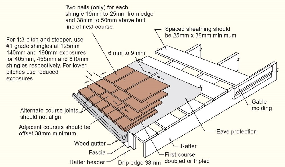 Cedar Shingle Fitting Guide
