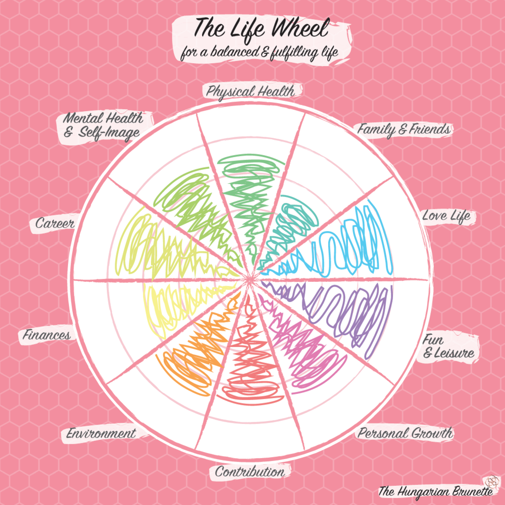 The-Hungarian-Brunette-Life-wheel-filled.png
