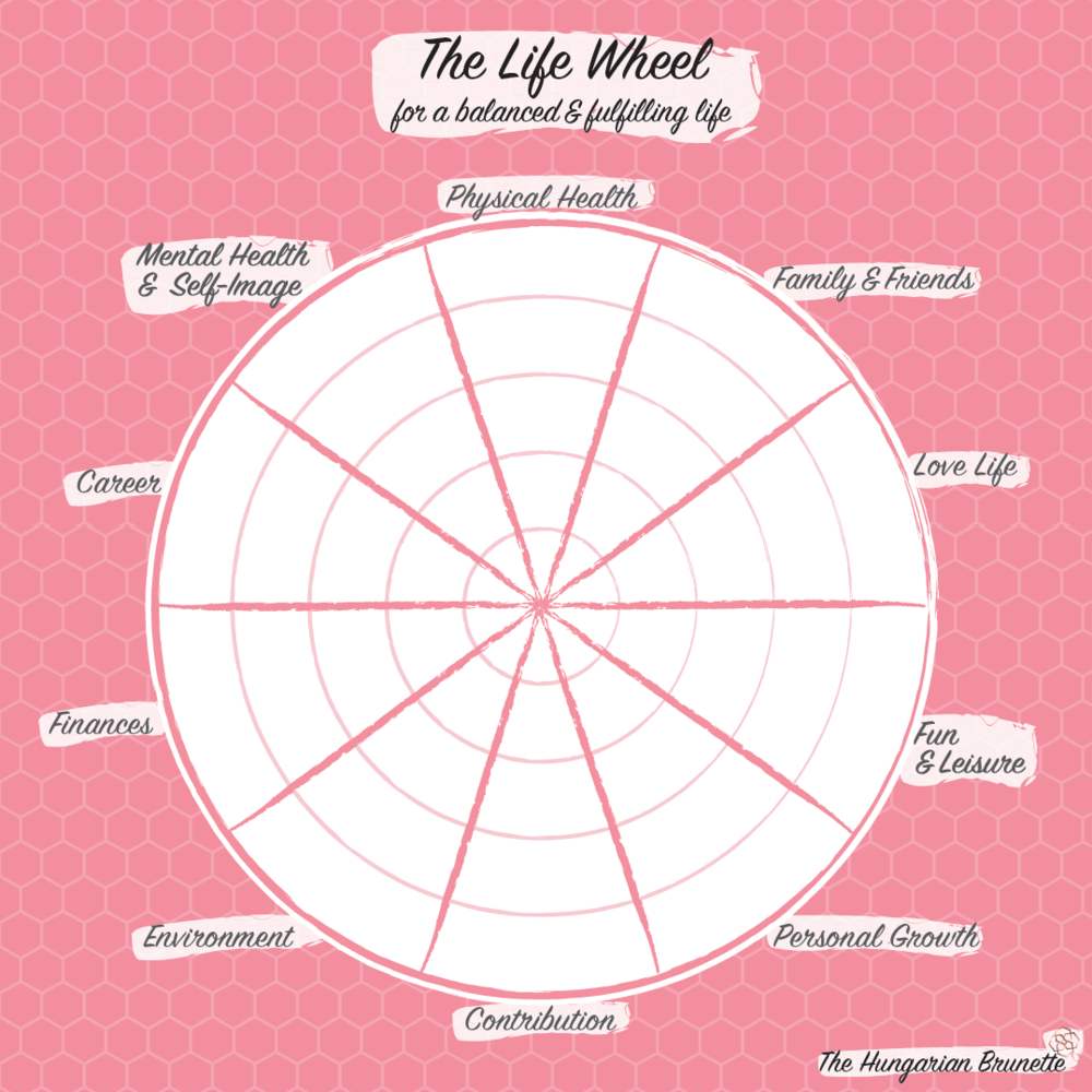 The-Hungarian-Brunette-The-life-wheel.png