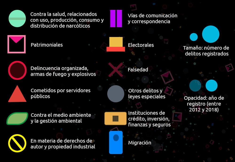 - Interpretación de datos. Incidencia delictiva del Fuero Federal en México 2012 - 2018.Descripción de la simbología.