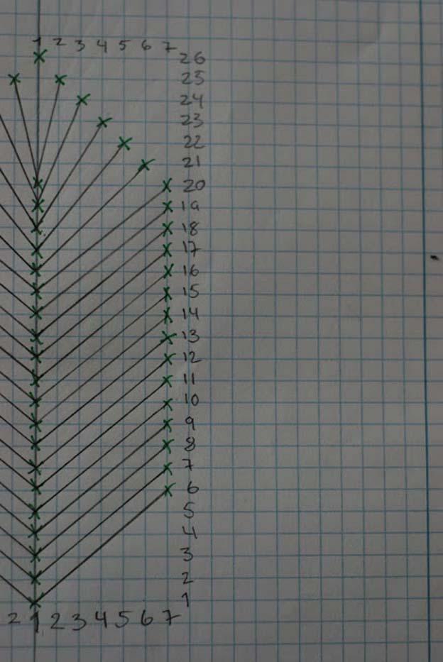 Så tegner jeg op på papiret. Jeg tæller alle linjer op og giver dem tal. her er det vigtigt at bruge linealen. linjen behøver ikke at gå gemmen alle krydspunkterne på papiret, men start og slut punkt skal ende i et kryds.