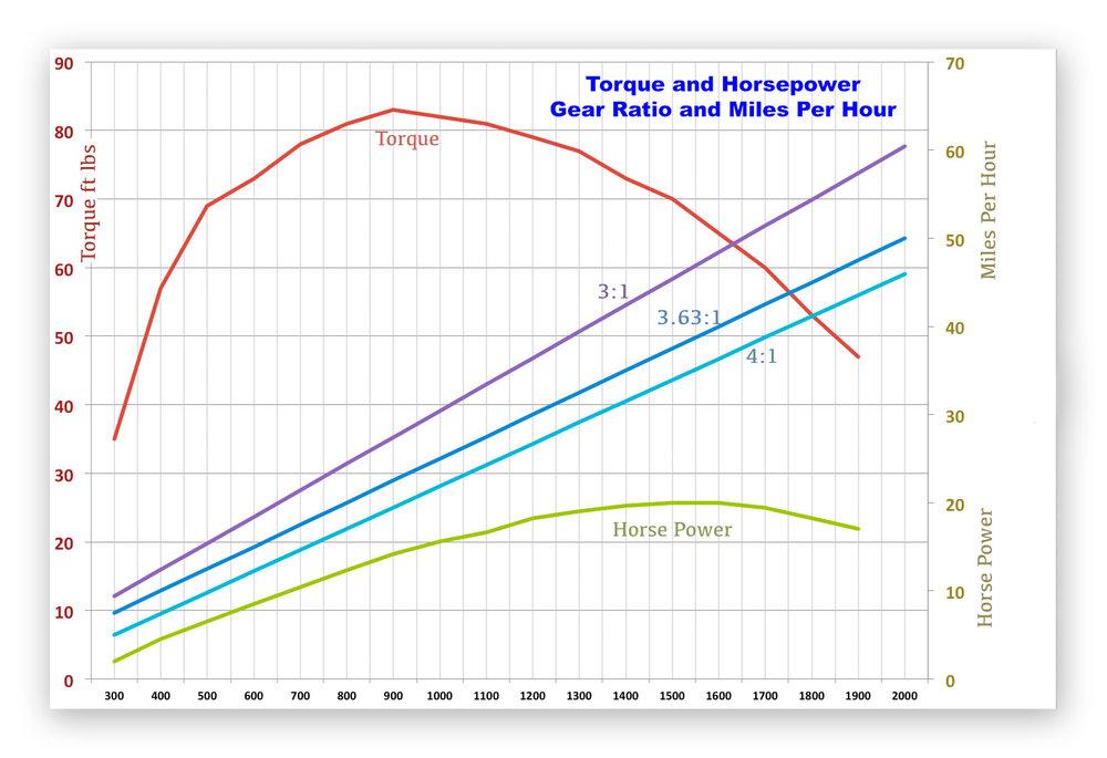 Torque-HP-MPH-Graph.jpg
