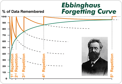 Ol' Ebbinghaus had the right idea about teaching vocabulary.