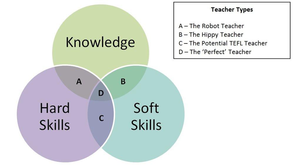 Venn-Hard-Soft-Knowledge-Skills.jpg