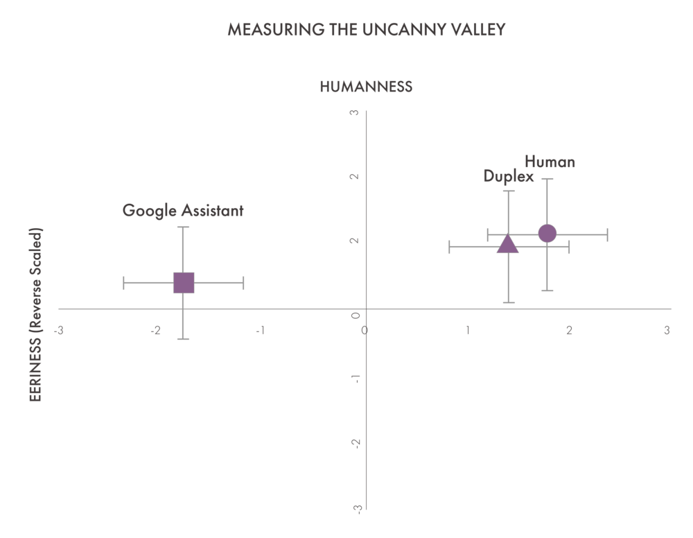 The revised 2016 Ho and MacDorman indices enable emotional relations among characters to be plotted similarly to Mori's graph of the uncanny valley. Though the human voice in this experiment still has high humanness and low eeriness, the Google Duplex was not statistically different. We can thus say that Google has succeeded in traversing the uncanny valley for mimicking a human voice. Error bars were between .42 and .86 on a scale of -3 to 3.