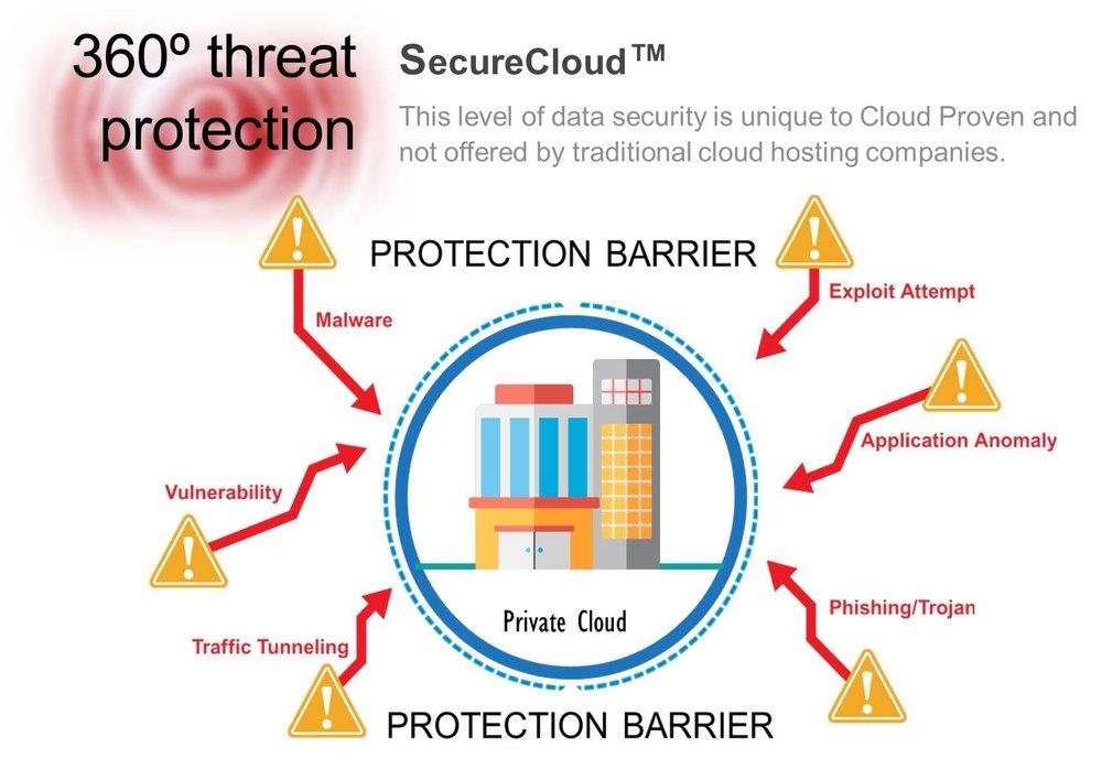 securecloud-360.jpg