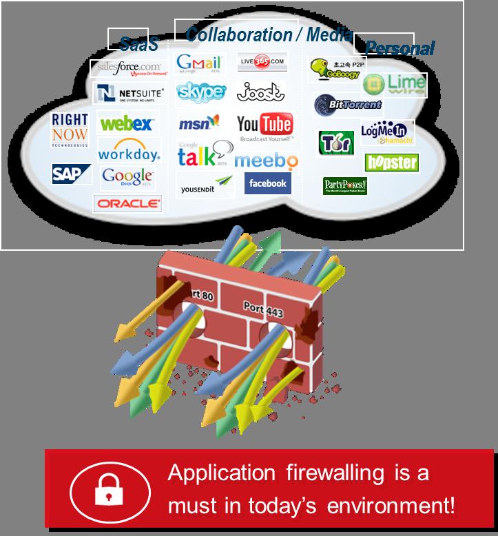 securecloud-applicationfirewalling.jpg.png