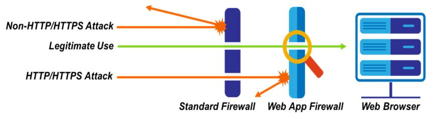securecloud-applicationfirewalling2.jpg