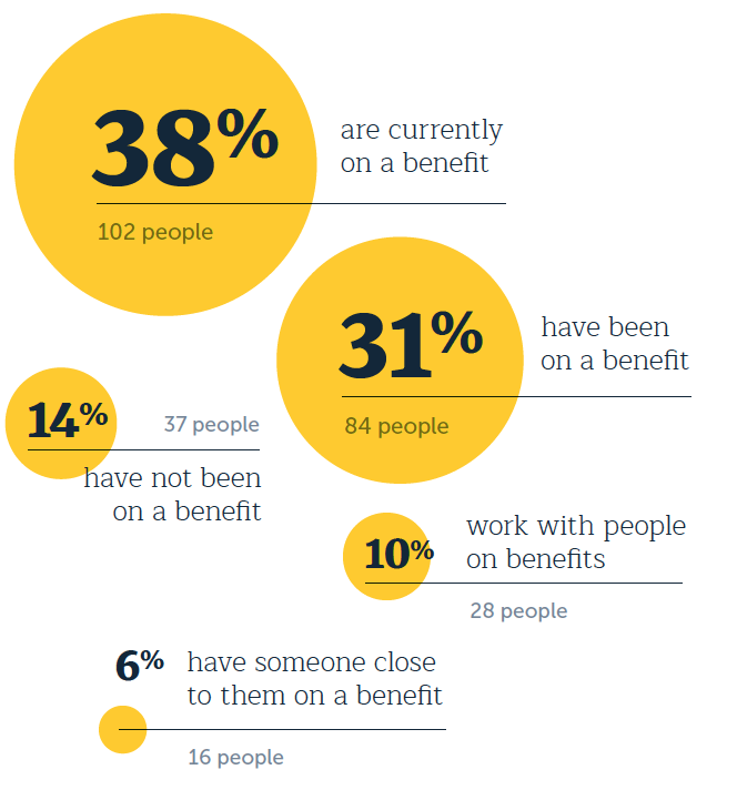 38 percent are currently on a benefit (102 people) 31 percent have been on a benefit (84 people) 14 percent have not been on a benefit (37 people) 10 percent work with people on benefits (28 people) 6 percent have someone close to them on a benefit (16 people)