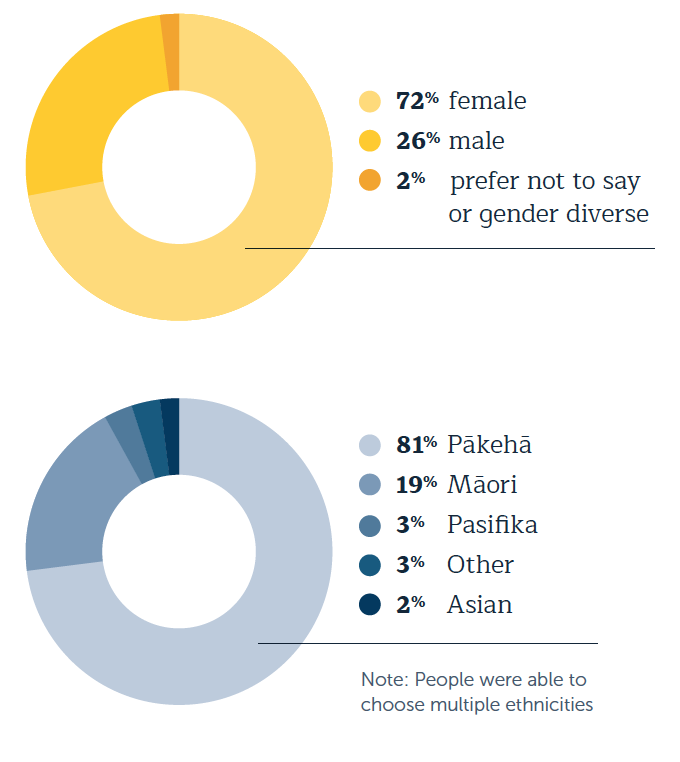 72 percent female 26 percent male 2 percent prefer not to say or are gender diverse  81 percent Pākehā  19 percent Māori 3 percent Pasifika 3 percent Other 2 percent Asian