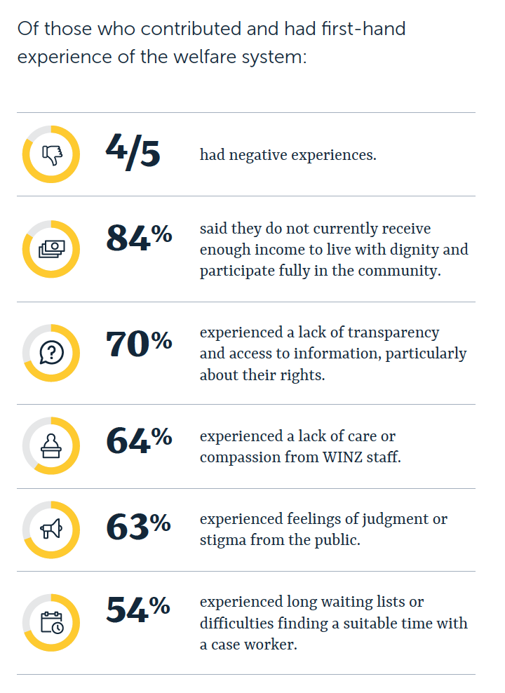 Of those who contributed and had first-hand experience of the welfare system:  Four out of five had negative experiences.  84 percent of people said they do not currently receive enough income to live with dignity and participate fully in the community. 70 percent experienced a lack of transparency and access to information, particularly about their rights.  64 percent experienced a lack of care or compassion from WINZ staff.  63 percent had experienced feelings of judgment or stigma from the public. 54 percent experienced long waiting lists or difficulties finding a suitable time with a case worker.
