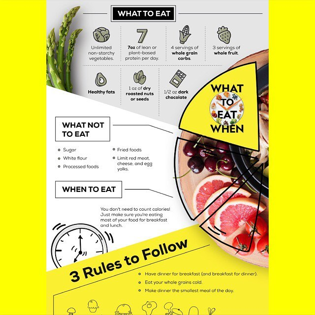 "Here's your #whenway cheat sheet! It's all the basics and what you need to get started! Remember, it's not just about WHAT you eat it's also WHEN! ⏰ . . Want to dive in deeper? Grab your copy of ""What to Eat When"" now! Link in bio. ☝️ . . . . . . . . . . . . . . . #gethealthy #healthylife #healthyeating #nutrition #weightlosstransformation  #healthy #dieting #diet #instahealth #instaweightloss #liveinspired #healthyhappylife #wellnessjourney #cleanliving"