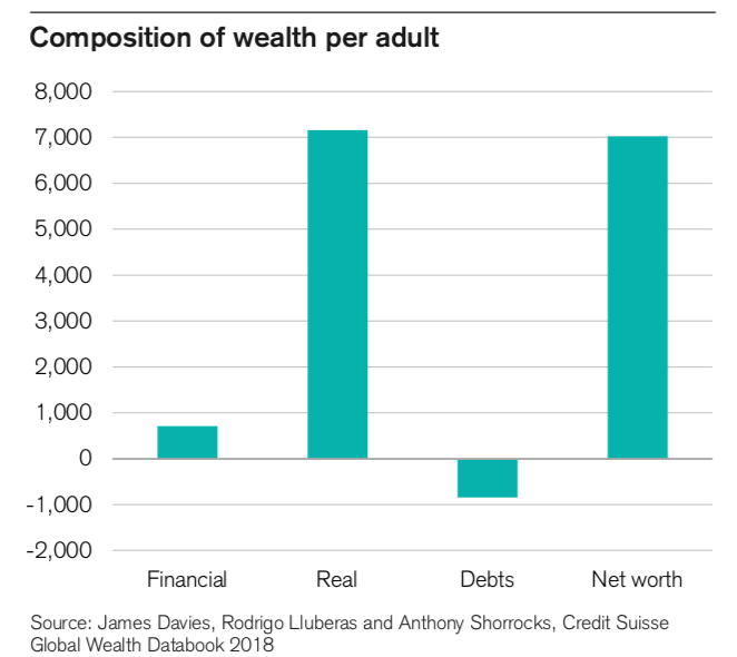 Snapshot from Credit Suisse global wealth report 2018 for India -  USD per adult