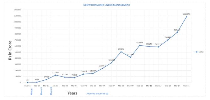 AMFI - mutual fund inflows