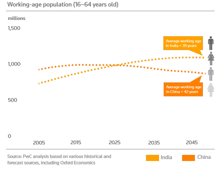 Working age population comparison