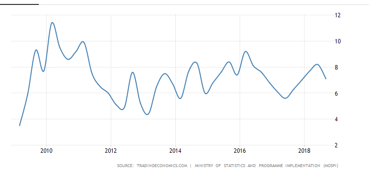 India GDP chart