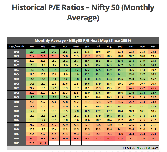 Source :  NIFTY 50 historical average P/E