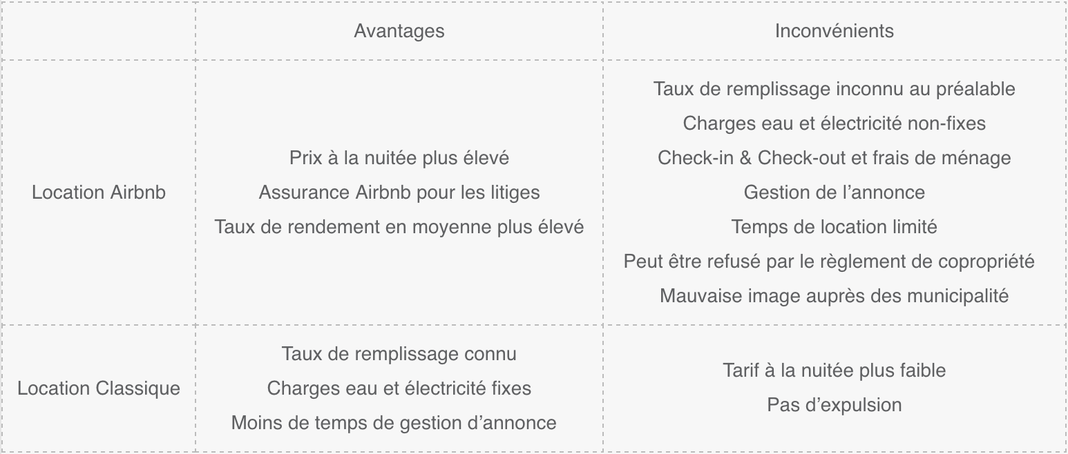avantages et inconvenient airbnb rentabilité rendement locatif