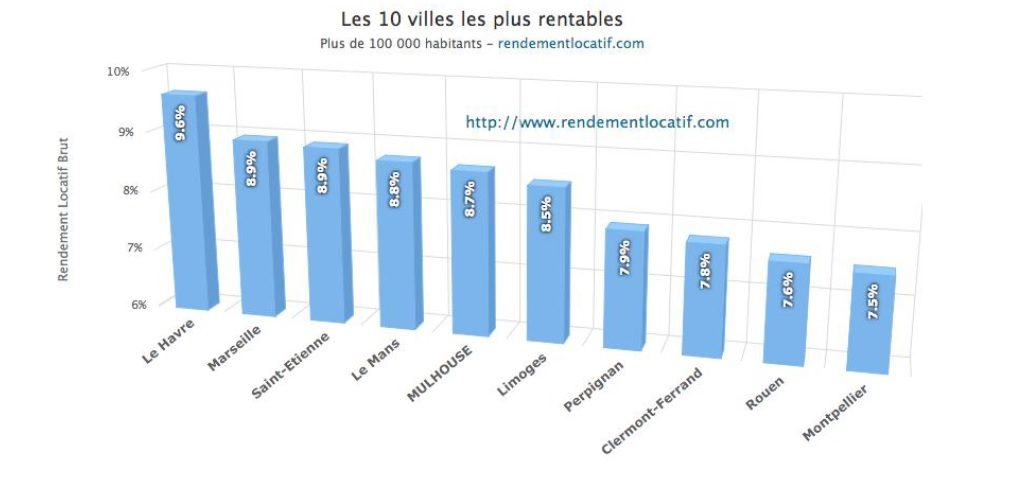 top villes ou investir rendement immobilier