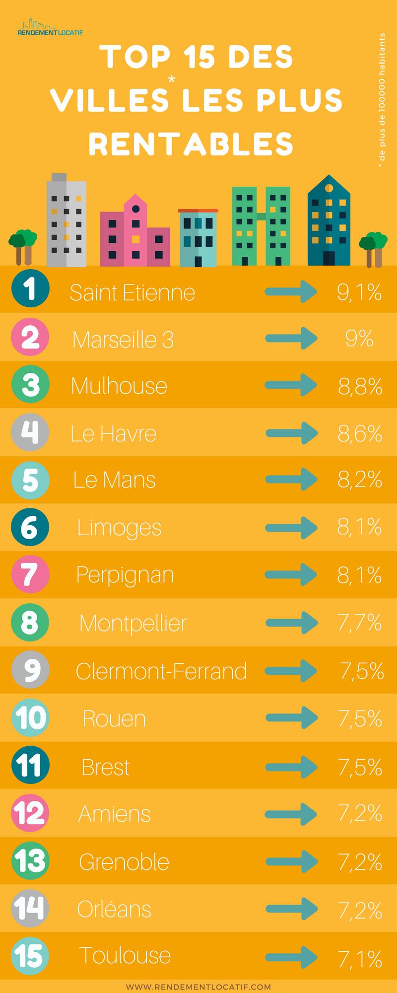 TOP 15 des villes les plus rentables infographie