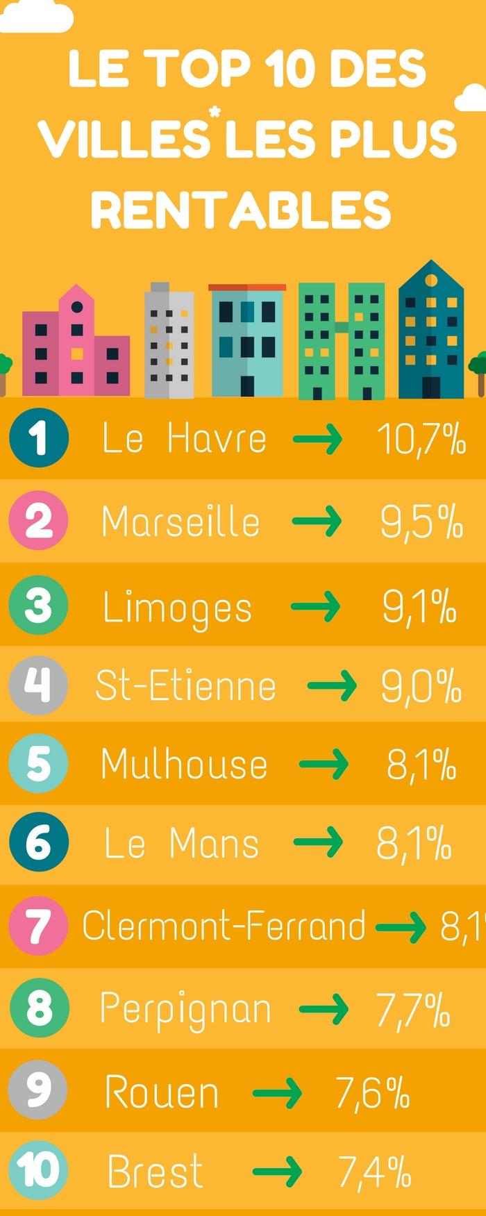 Top_10_Villes_Rentables rendement locatif