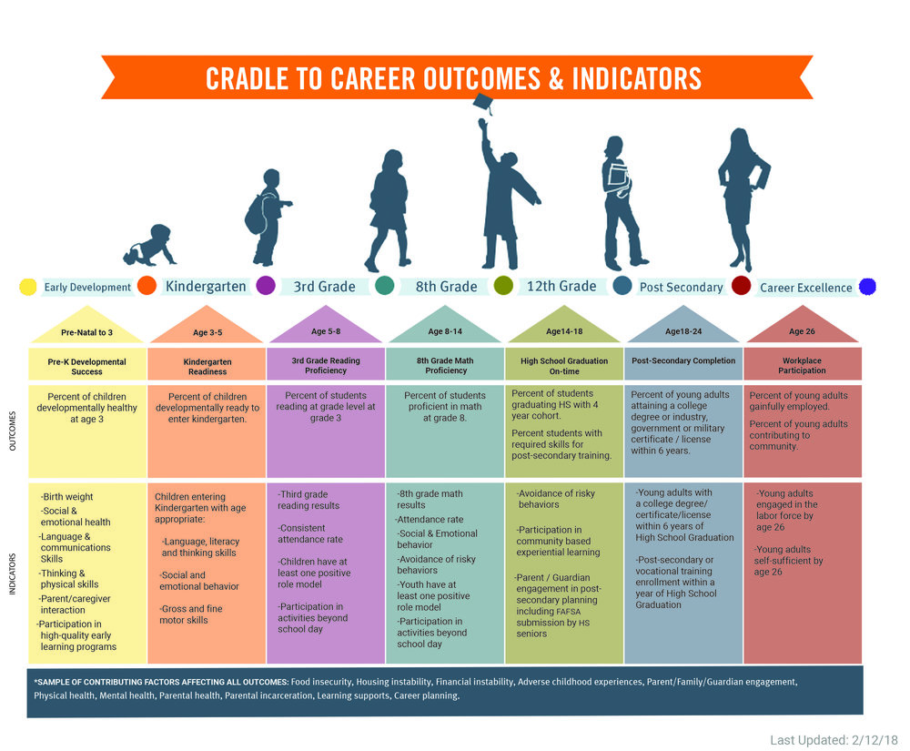 C2C-outcomes and indicators-REVISED.jpg