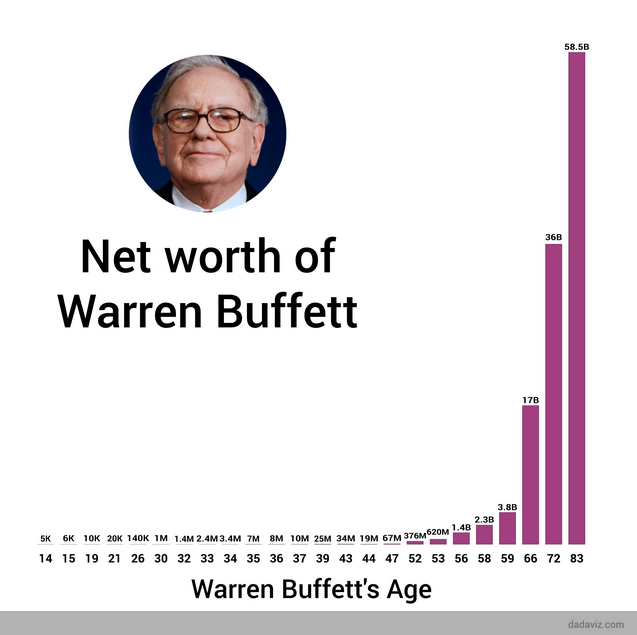 WarrenBuffettNetWorth.png
