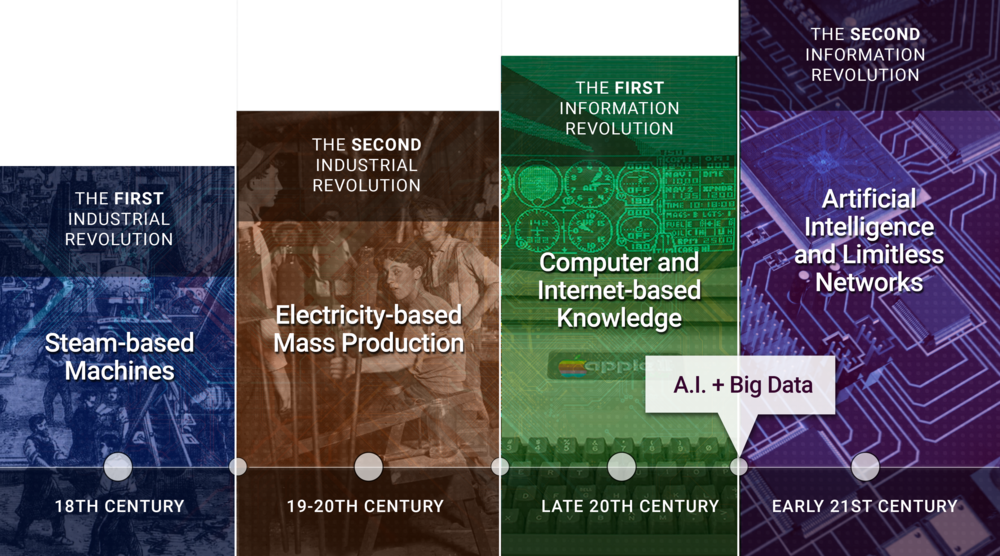 The-Industrial-Revolutions-Graphics_V3.png