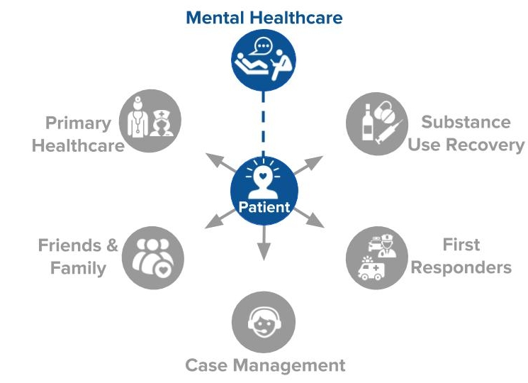 - People need greater access to mental healthcare. Modern technology like tele-health is now making that possible. However, multiple care teams are needed throughout a patient's course of care.Our system is NOT CONNECTED. It is BROKEN.