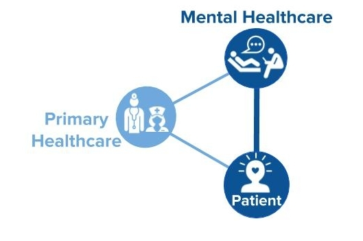 - Tech enabled, collaborative care teams can now treat mind and body together addressing populations with chronic co-occuring conditions.