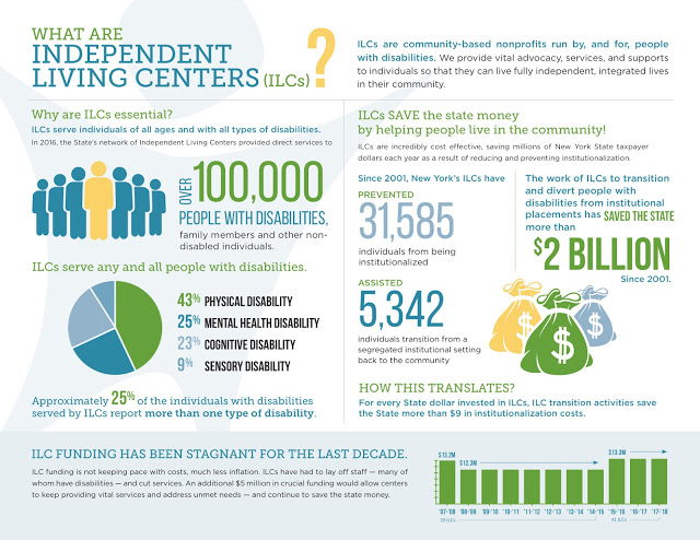 What Are Independent Living Centers (ILCs)? ILCs are community-based nonprofits run by, and for, people with disabilities. We provide vital advocacy, services, and supports to individuals so that they can live fully independent, integrated lives in their community.  Why are ILCs essential?  ILCs serve individuals of all ages and with all types of disabilities. In 2016, the State's network of Independent Living Centers provided direct services to over 100,000 people with disabilities, family members, and other non-disabled individuals.  ILCs serve any and all people with disabilities  43% physical disability 25% mental health disability 23% cognitive disability 9% sensory disability  Approximately 25% of the individuals with disabilities served by ILCs report more than one type of disability.  ILCs SAVE the state money by helping people live in the community! ILCs are incredibly cost effective, saving millions of New York State taxpayer dollars each year as a result of reducing and preventing institutionalization.  Since 2001, New York's ILCs have prevented 31,585 individuals from being institutionalized. Assisted 5,342 individuals transition from a segregated institutional setting back to the community.  The Work of ILCs to transition and divert people with disabilities from institutional placement has saved the state more than $2 billion since 2001.  How this translates? For every State dollar invested in ILCs, ILC transition activities save the State more than $9 in institutionalization costs.  ILC funding has been stagnant for the last decade. ILC funding is not keeping pace with costs, much less inflation. ILCs have had to lay off staff — many of who have disabilities — and cut services. An additional $5 million in crucial funding would allow centers to keep providing vital services and address unmet needs — and continue to save the state money.