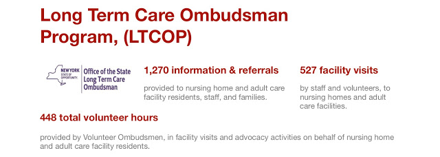 1,270 information & referrals provided to nursing home and adult care facility residents, staff, and families. 527 facility visits by staff and volunteers, to nursing homes and adult care facilities. 448 total volunteer hours provided by Volunteer Ombudsmen, in facility visits and advocacy activities on behalf of nursing home and adult care facility residents.