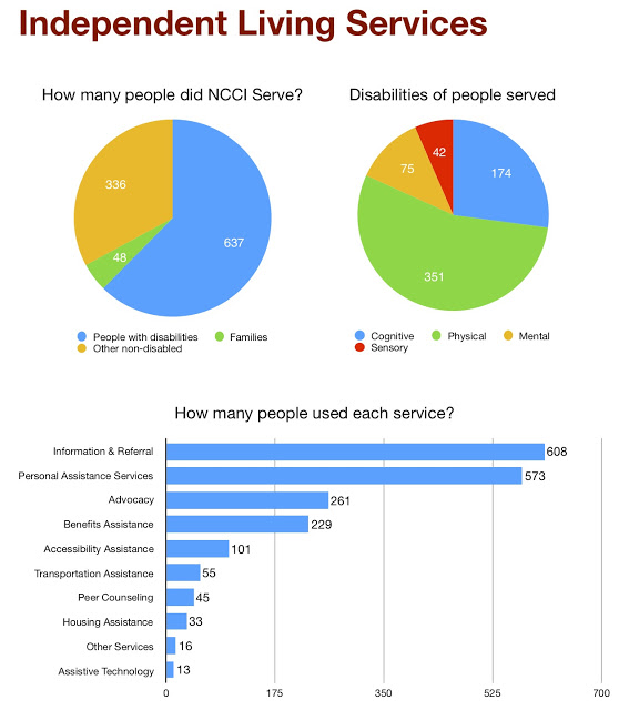 How many people did NCCI serve? 637 people with disabilities. 336 other non-disabled. 48 families. Disabilities of people served: 351 physical. 174 cognitive. 75 mental. 42 sensory. How many people used each service? 608 information & referral. 573 personal assistance services. 261 advocacy. 229 benefits assistance. 101 accessibility assistance. 55 transportation assistance. 45 peer counseling. 33 housing assistance. 16 other services. 13 assistive technology.